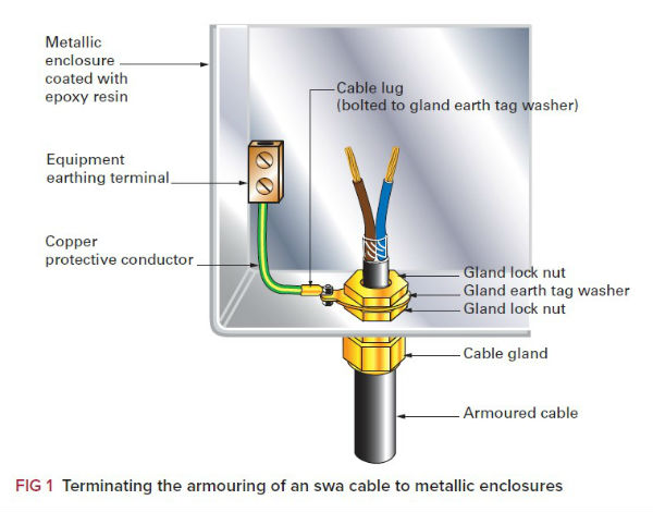 steel wire armour cables maintaining earth continuity rh voltimum co uk wiring up armoured cable wiring armoured cable to a plug