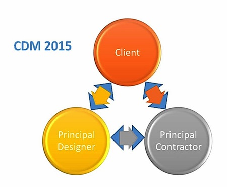 cdm regulations on construction projects The construction, design and management regulations (cdm) are intended to protect the health and safety of people working in construction, and others who may be affected by their activities, by ensuring good management of construction projects, from concept to completion and eventual demolition.