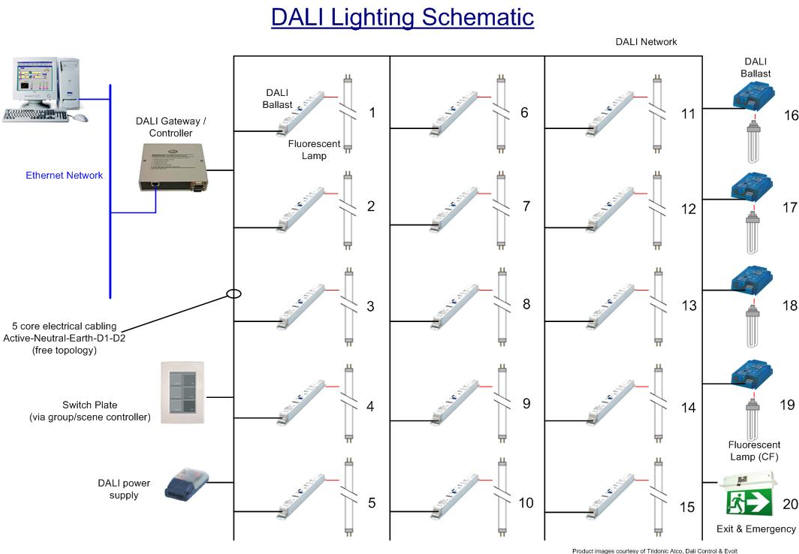 Is The Iot A Threat To The Dali Lighting Standard
