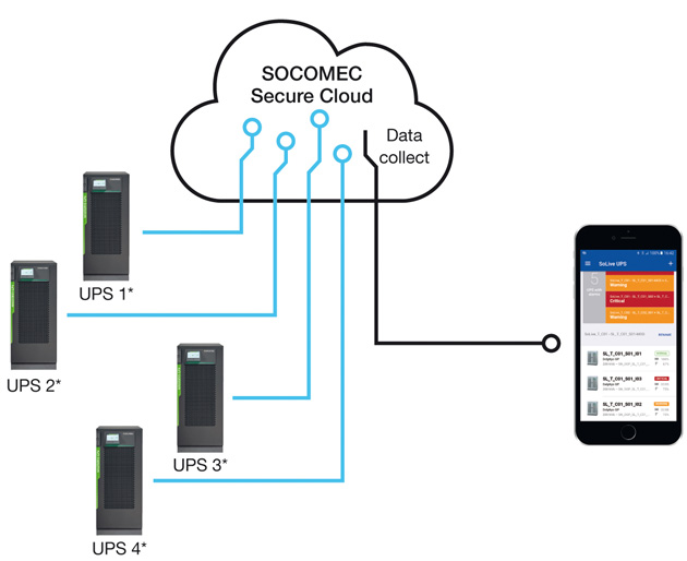 Sensational Manage Electrical Infrastructure Remotely With Socomec Wiring 101 Xrenketaxxcnl