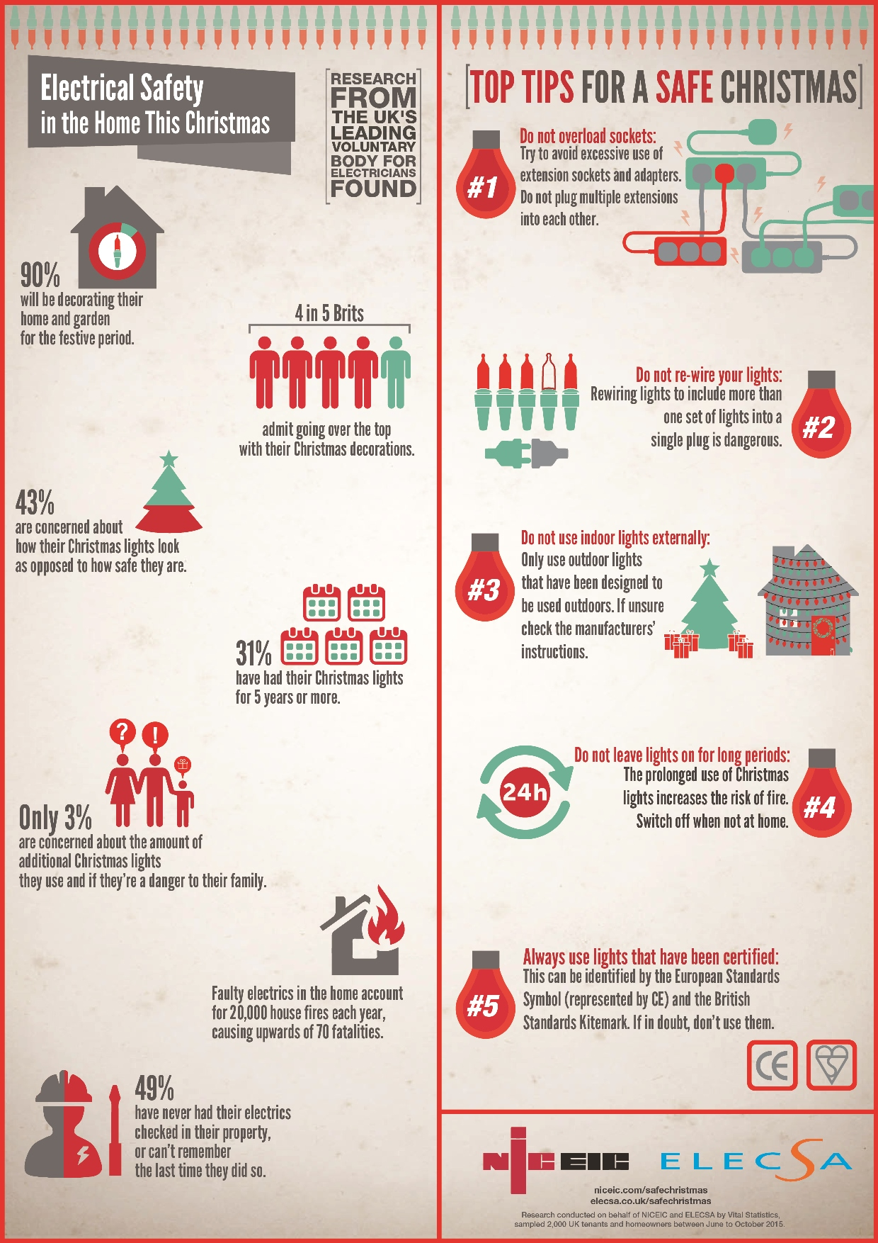 Over 19 million homes at risk of fire this christmas for Home safety facts