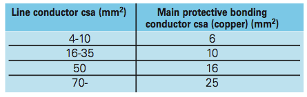 Sizing main protective bonding conductors, advice and