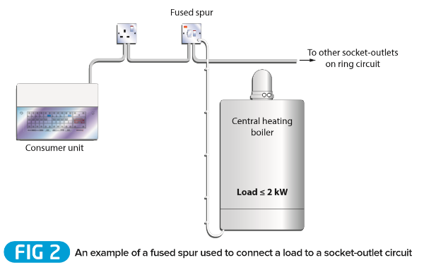 Guide To Connecting Equipment To Socket Outlet Circuits