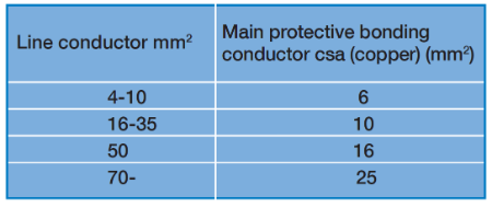 Sizing main protective bonding conductors voltimum uk for example where the meter tail the line conductor has a csa of 25 mm2 the minimum size for the main protective bonding conductor copper must be 10 keyboard keysfo Gallery
