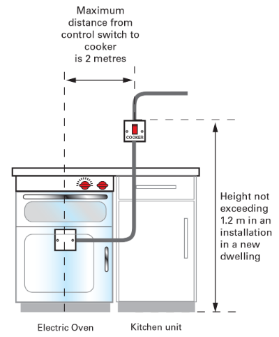 Exploring the concept of switching off for mechanical a cooker switch can perform the function of switching o for mechanical maintenance providing the switch is located so that it is continuously under the cheapraybanclubmaster Image collections