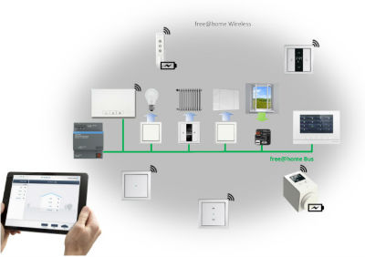 Wired Home | Abb Launches New Wireless Home Automation Solutions
