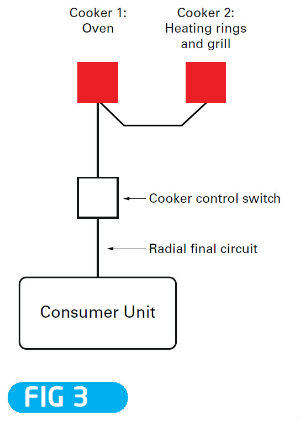 Pleasing Cooker Socket Wiring Diagram 20 1 Nuerasolar Co Wiring Cloud Nuvitbieswglorg