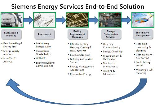 Siemens provides energy efficiency services which – Siemens Site Planning